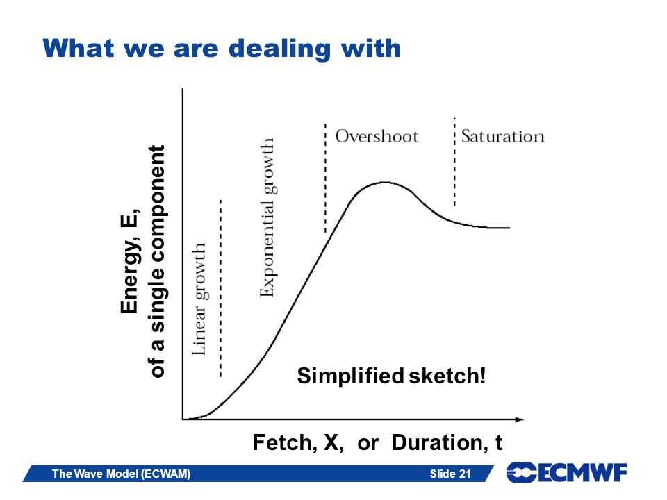 Slide 21The Wave Model (ECWAM) What we are dealing with Fetch, X, or Duration, t Simplified sketch! Energy, E, of a single component