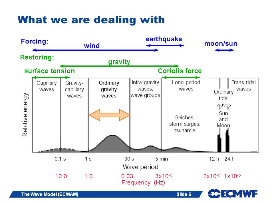 Slide 6The Wave Model (ECWAM) What we are dealing with 1.010.00.033x10 -3 2x10 -5 1x10 -5 Frequency (Hz) Forcing: wind earthquake moon/sun Restoring: gravity surface tensionCoriolis force