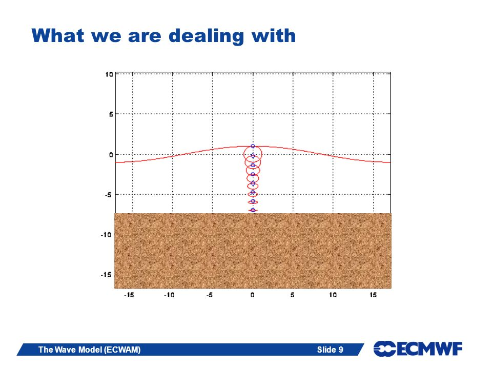 Slide 9The Wave Model (ECWAM) What we are dealing with