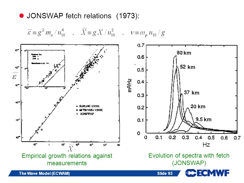 Slide 93The Wave Model (ECWAM) JONSWAP fetch relations (1973): Empirical growth relations against measurements Evolution of spectra with fetch (JONSWAP) Hz km