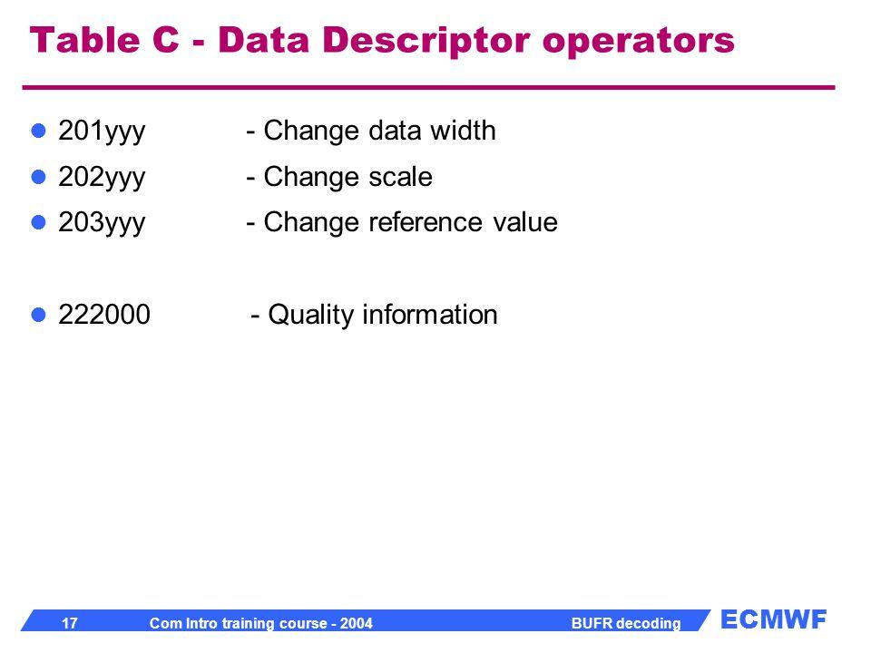 ECMWF 17 Com Intro training course - 2004 BUFR decoding Table C - Data Descriptor operators 201yyy - Change data width 202yyy - Change scale 203yyy -