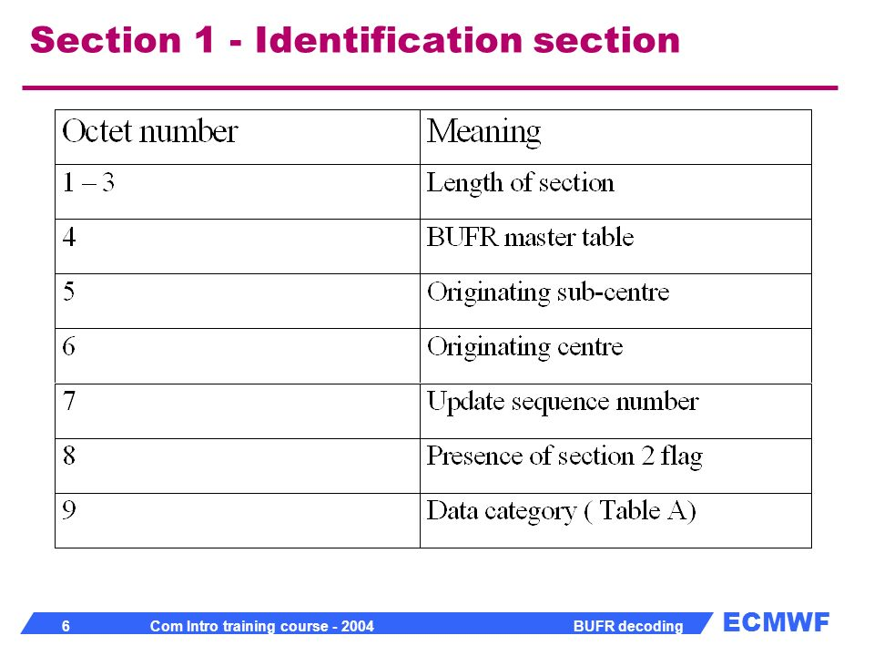 ECMWF 17 Com Intro training course - 2004 BUFR decoding Table C - Data Descriptor operators 201yyy - Change data width 202yyy - Change scale 203yyy - Change reference value 222000 - Quality information