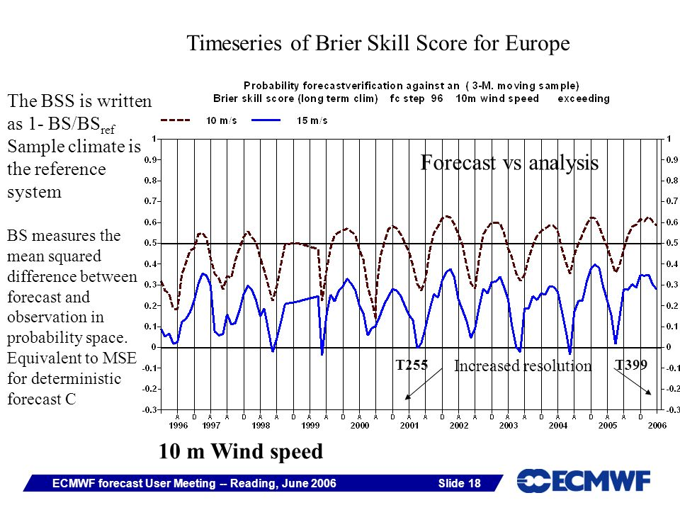 Slide 18ECMWF forecast User Meeting -- Reading, June 2006 Timeseries of Brier Skill Score for Europe The BSS is written as 1- BS/BS ref Sample climate is the reference system BS measures the mean squared difference between forecast and observation in probability space.