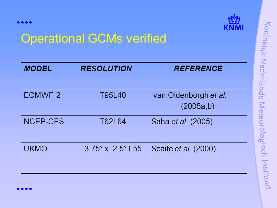 Operational GCMs verified MODELRESOLUTIONREFERENCE ECMWF-2T95L40 van Oldenborgh et al.