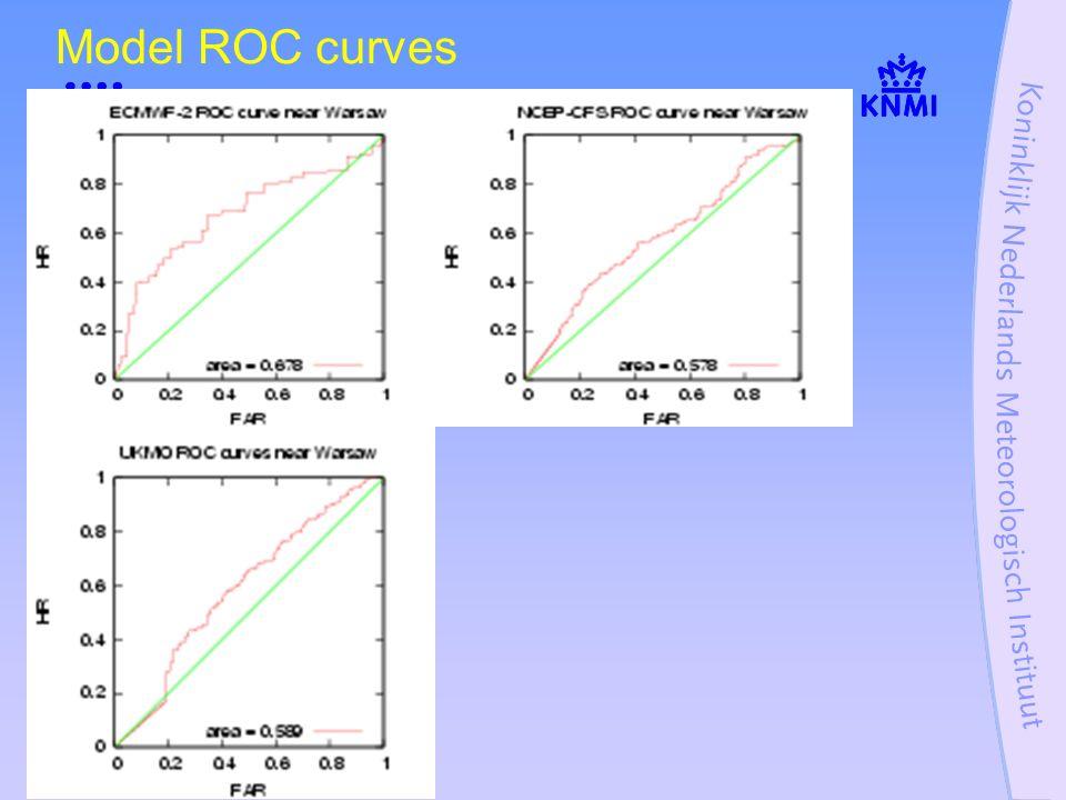 Model ROC curves