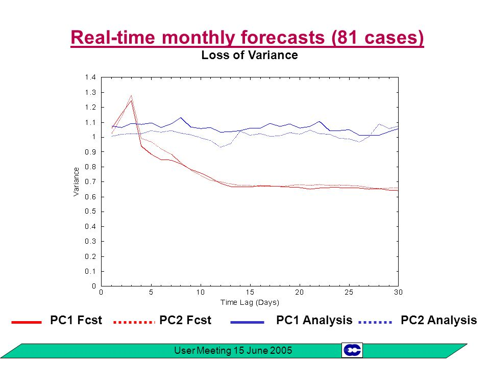 User Meeting 15 June 2005 Real-time monthly forecasts (81 cases) Loss of Variance PC1 FcstPC2 FcstPC1 AnalysisPC2 Analysis