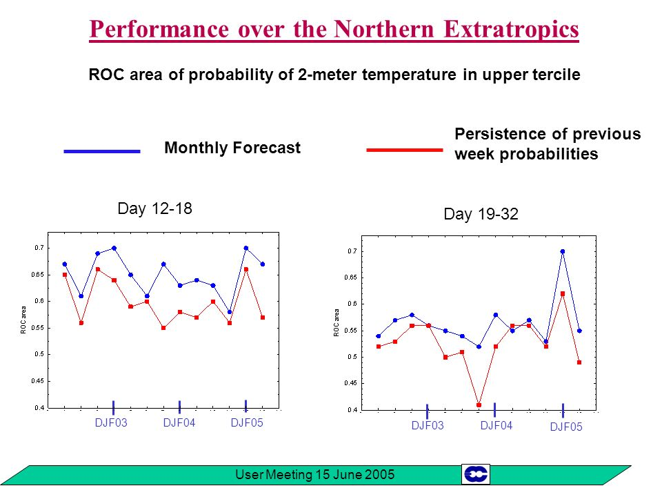 User Meeting 15 June 2005 Examples of verification Anomaly maps: Temperature Z500