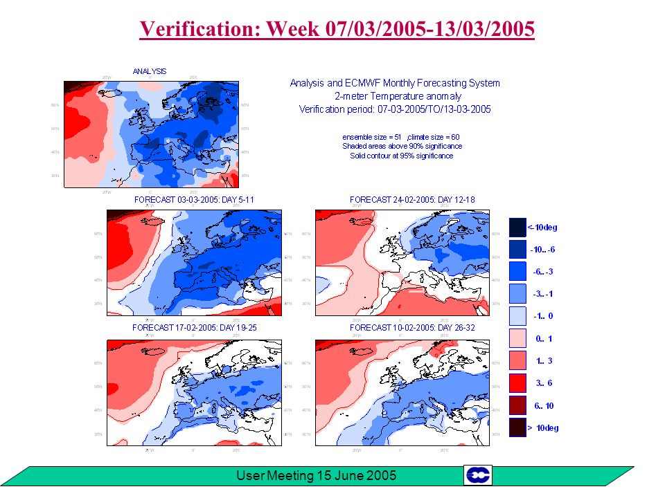 User Meeting 15 June 2005 Future developments (5) Merging the monthly forecasting system with VAREPS Present situation: 2 separate systems EPS: Day 0 Day 10 TL255L40 twice a day uncoupled MOFC: Day 0 Day 32 TL159L40 once a week Ocean model