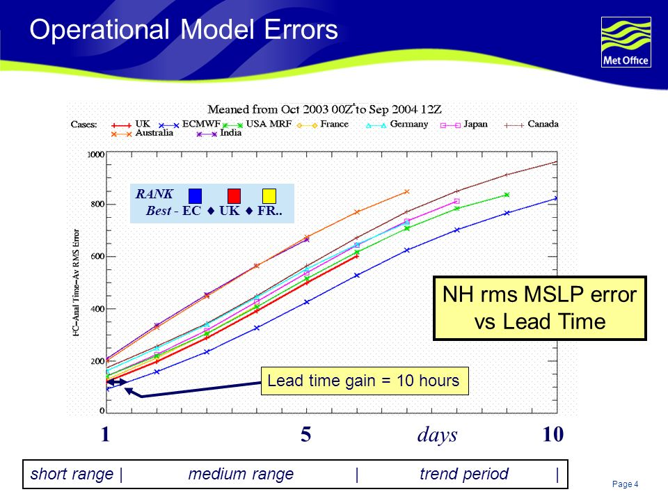 Page 5© Crown copyright RAW MOD OBS Short Range Forecast Example RAW Cloud cover Ppn rate Ppn type Mslp