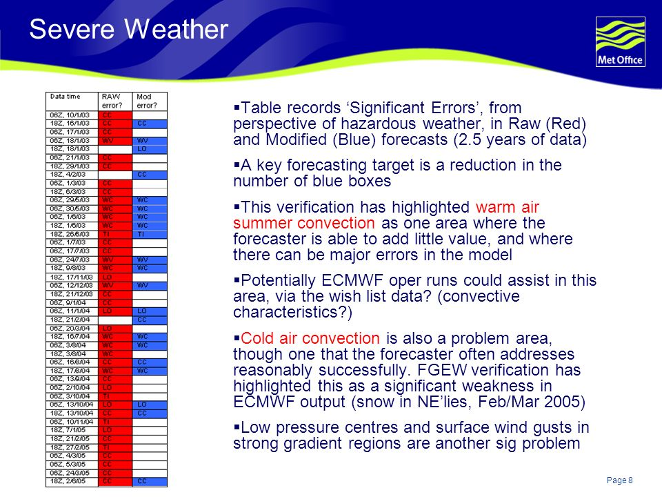 Page 8© Crown copyright Severe Weather Table records Significant Errors, from perspective of hazardous weather, in Raw (Red) and Modified (Blue) forec