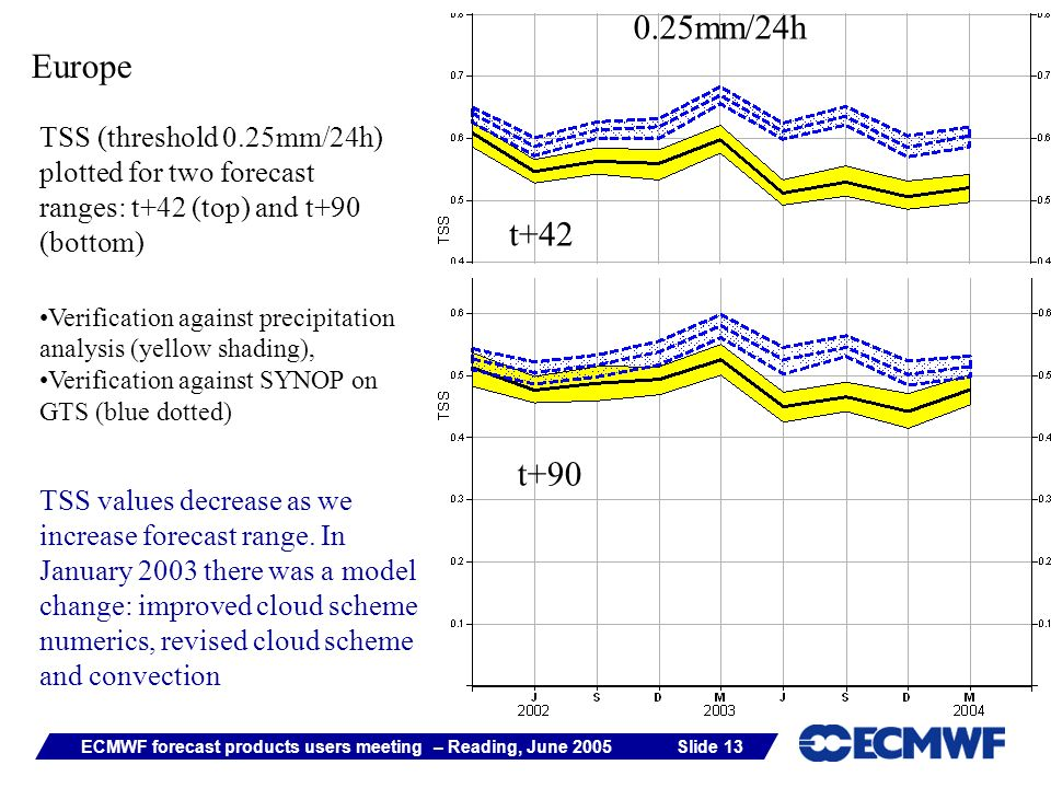 Slide 13ECMWF forecast products users meeting – Reading, June 2005 Europe TSS (threshold 0.25mm/24h) plotted for two forecast ranges: t+42 (top) and t