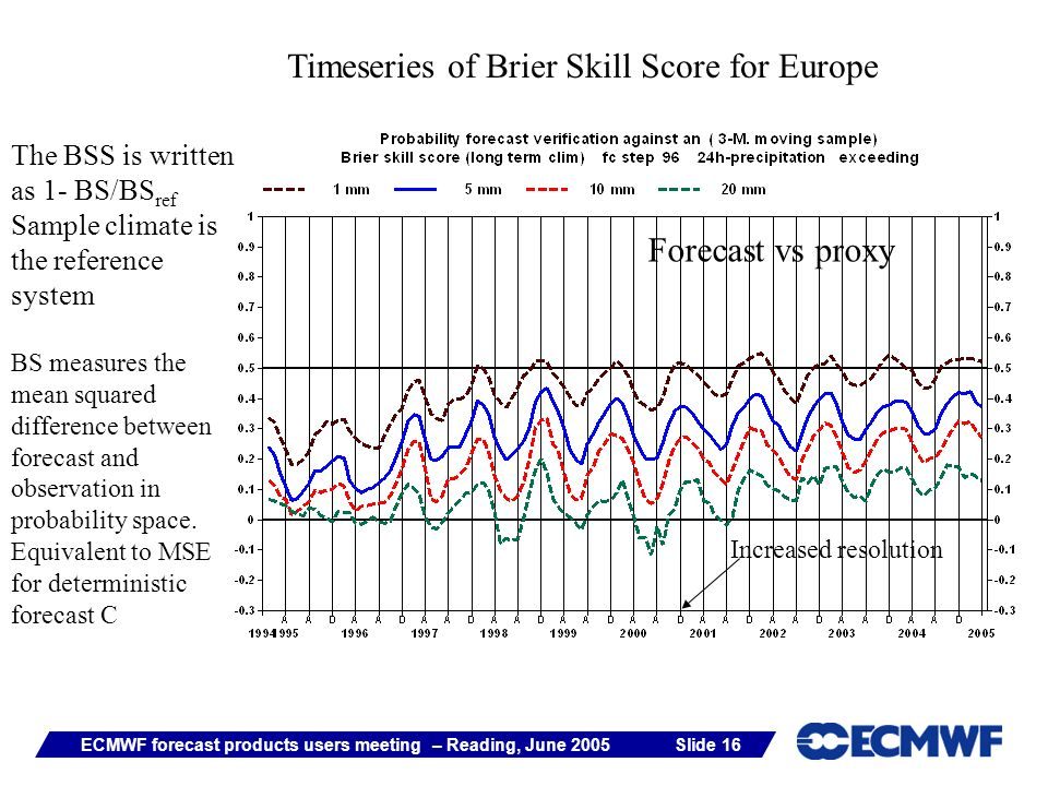 Slide 16ECMWF forecast products users meeting – Reading, June 2005 Timeseries of Brier Skill Score for Europe The BSS is written as 1- BS/BS ref Sampl