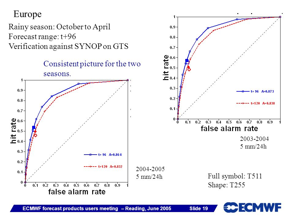 Slide 19ECMWF forecast products users meeting – Reading, June 2005 Europe Rainy season: October to April Forecast range: t+96 Verification against SYN