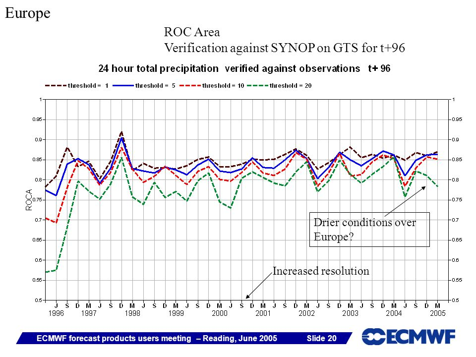 Slide 20ECMWF forecast products users meeting – Reading, June 2005 Increased resolution Europe ROC Area Verification against SYNOP on GTS for t+96 Dri