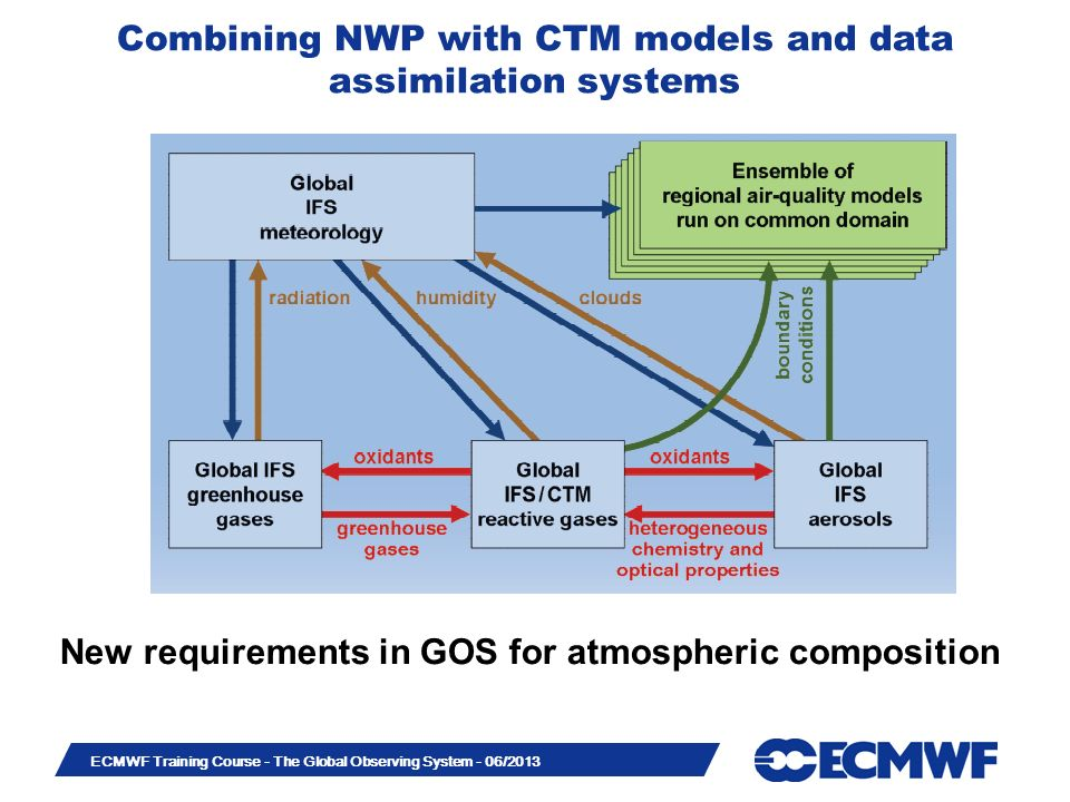 Slide 24 ECMWF Training Course - The Global Observing System - 06/2013 Combining NWP with CTM models and data assimilation systems New requirements in