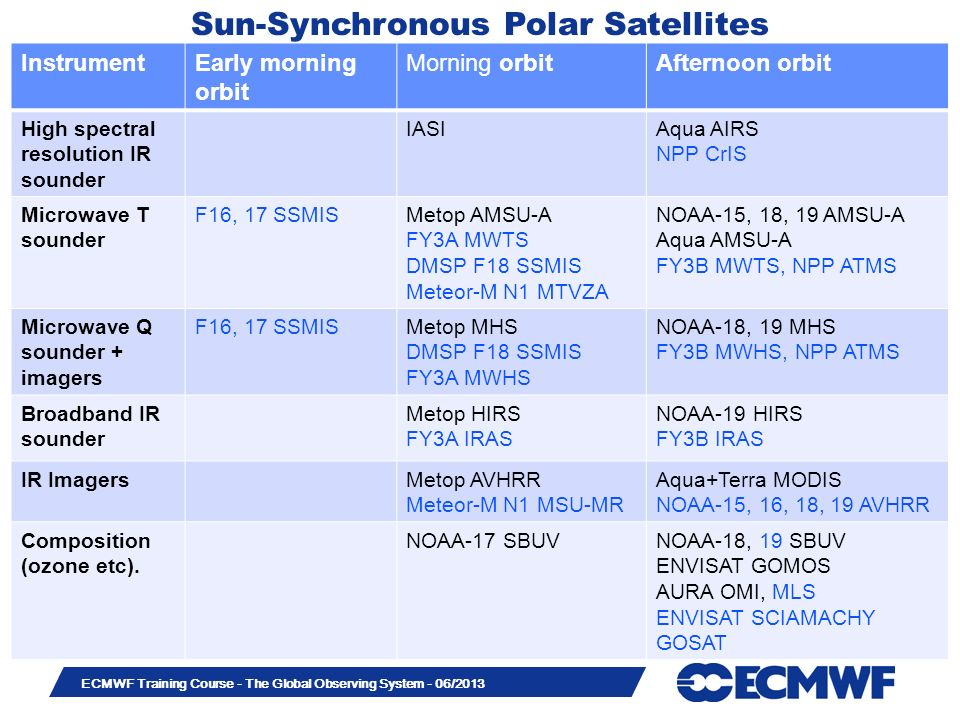 Slide 32 ECMWF Training Course - The Global Observing System - 06/2013 Sun-Synchronous Polar Satellites InstrumentEarly morning orbit Morning orbitAfternoon orbit High spectral resolution IR sounder IASIAqua AIRS NPP CrIS Microwave T sounder F16, 17 SSMISMetop AMSU-A FY3A MWTS DMSP F18 SSMIS Meteor-M N1 MTVZA NOAA-15, 18, 19 AMSU-A Aqua AMSU-A FY3B MWTS, NPP ATMS Microwave Q sounder + imagers F16, 17 SSMISMetop MHS DMSP F18 SSMIS FY3A MWHS NOAA-18, 19 MHS FY3B MWHS, NPP ATMS Broadband IR sounder Metop HIRS FY3A IRAS NOAA-19 HIRS FY3B IRAS IR ImagersMetop AVHRR Meteor-M N1 MSU-MR Aqua+Terra MODIS NOAA-15, 16, 18, 19 AVHRR Composition (ozone etc).
