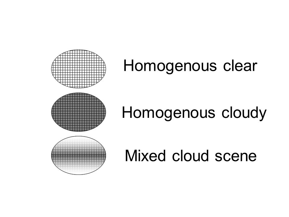 Homogenous clear Homogenous cloudy Mixed cloud scene