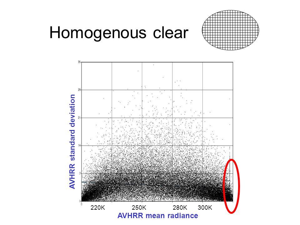 AVHRR standard deviation AVHRR mean radiance 220K 250K 280K 300K Homogenous clear