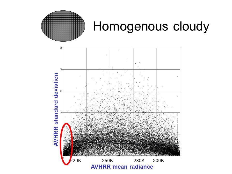 AVHRR standard deviation AVHRR mean radiance 220K 250K 280K 300K Homogenous cloudy
