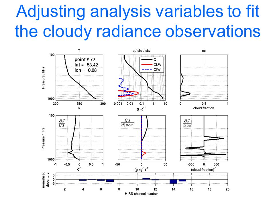 Adjusting analysis variables to fit the cloudy radiance observations