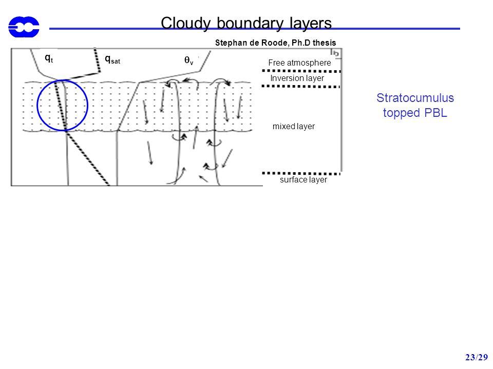 23/29 Cloudy boundary layers Stratocumulus topped PBL Cumulus PBL qtqt q sat v qtqt v Stephan de Roode, Ph.D thesis Free atmosphere Inversion layer mi