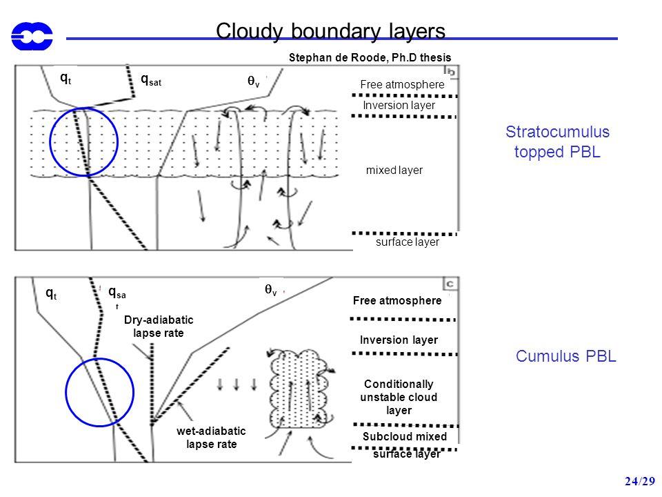 24/29 Cloudy boundary layers Stratocumulus topped PBL Cumulus PBL qtqt q sat v qtqt v Stephan de Roode, Ph.D thesis Free atmosphere Inversion layer mi