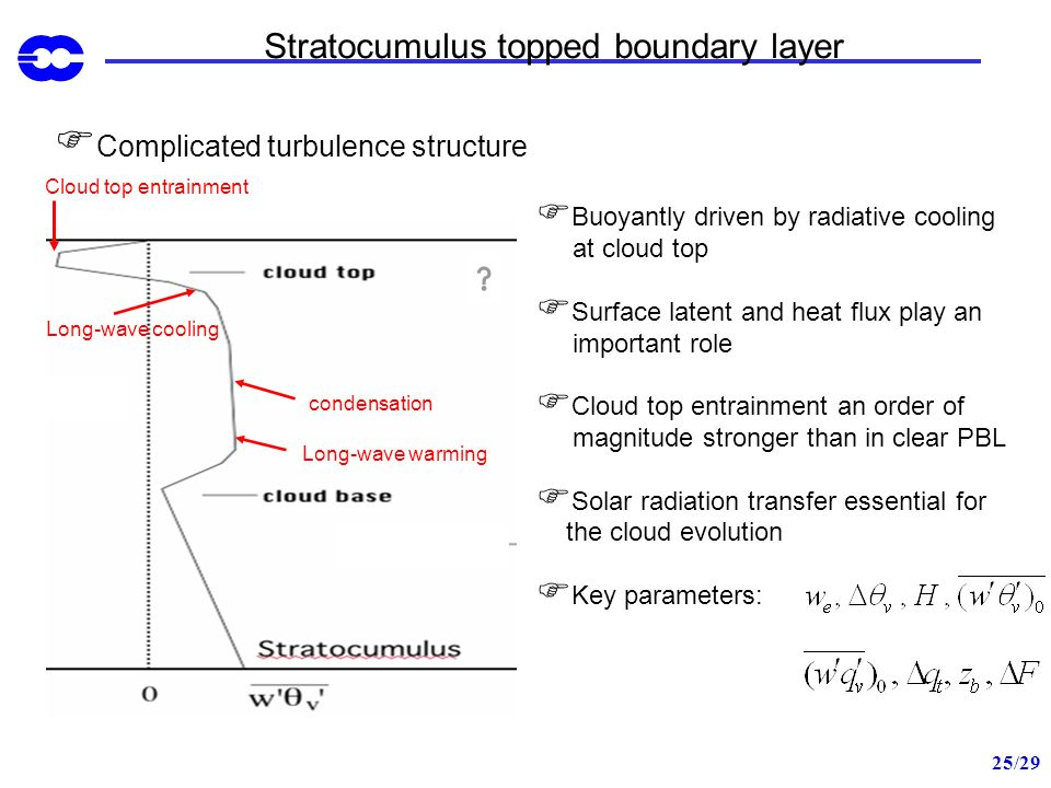 25/29 Stratocumulus topped boundary layer Complicated turbulence structure Cloud top entrainment condensation Long-wave cooling Long-wave warming Buoy
