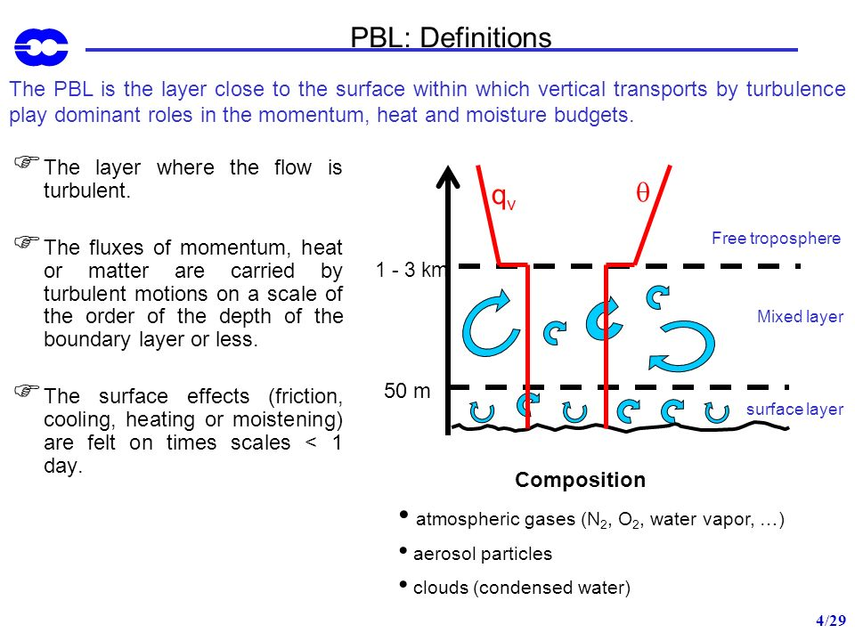 15/29 PBL: Other ways to determine stability (III) Bouyancy flux at the surface: unstable PBL (convective) stable PBL Or dynamic production of TKE integrated over the PBL depth stronger than thermal production neutral PBL Monin-Obukhov length: -10 5 m L –100m unstable PBL -100m < L < 0 strongly unstable PBL 0 < L < 10 strongly stable PBL 10m L 10 5 m stable PBL |L| > 10 5 m neutral PBL Richardson flux number Rf < 0 statically unstable flow Rf > 0 statically stable flow Rf < 1 dynamically unstable flow Rf > 1 dynamically stable flow