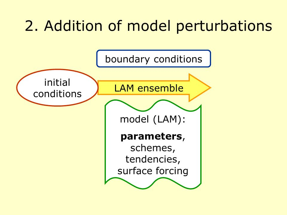 2. Addition of model perturbations LAM ensemble boundary conditions initial conditions model (LAM): parameters, schemes, tendencies, surface forcing