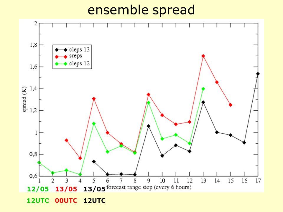 ensemble spread 12/05 12UTC 13/05 00UTC 13/05 12UTC