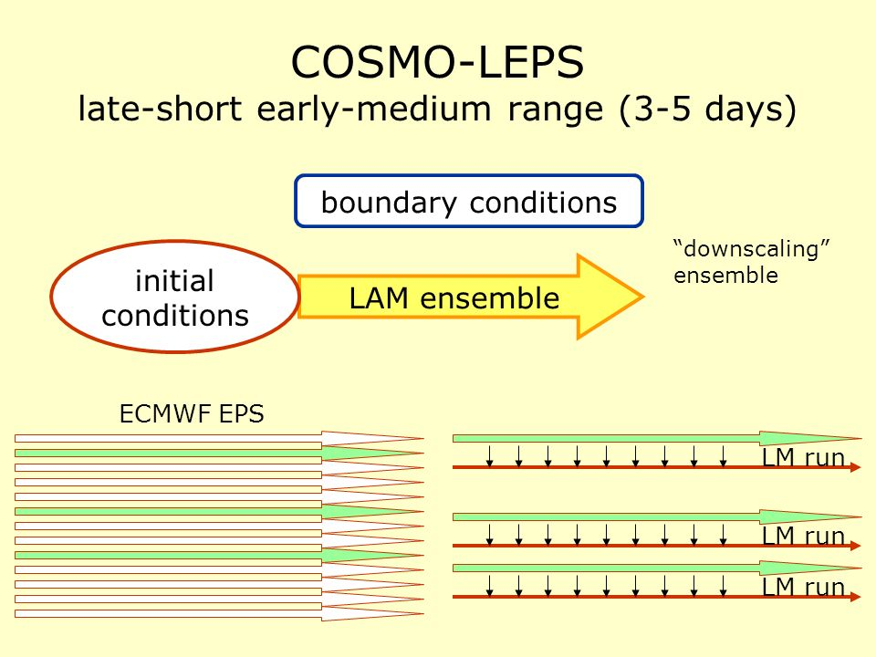 COSMO-LEPS late-short early-medium range (3-5 days) LAM ensemble boundary conditions initial conditions ECMWF EPS downscaling ensemble LM run