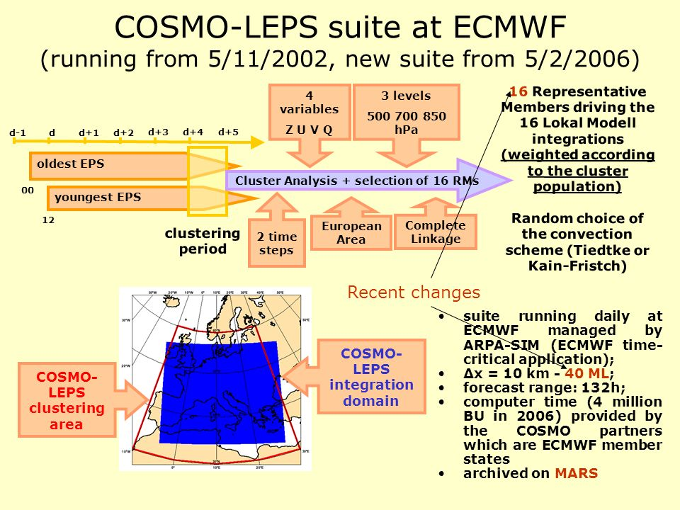 COSMO-LEPS suite at ECMWF (running from 5/11/2002, new suite from 5/2/2006) d-1d d+5 d+1d+2 d+4d+3 oldest EPS youngest EPS clustering period 00 12 Clu