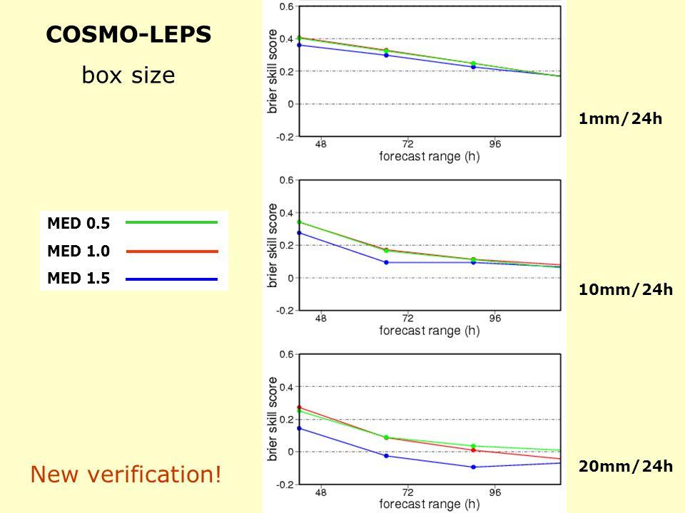 COSMO-LEPS box size MED 0.5 MED 1.0 MED 1.5 1mm/24h 10mm/24h 20mm/24h New verification!