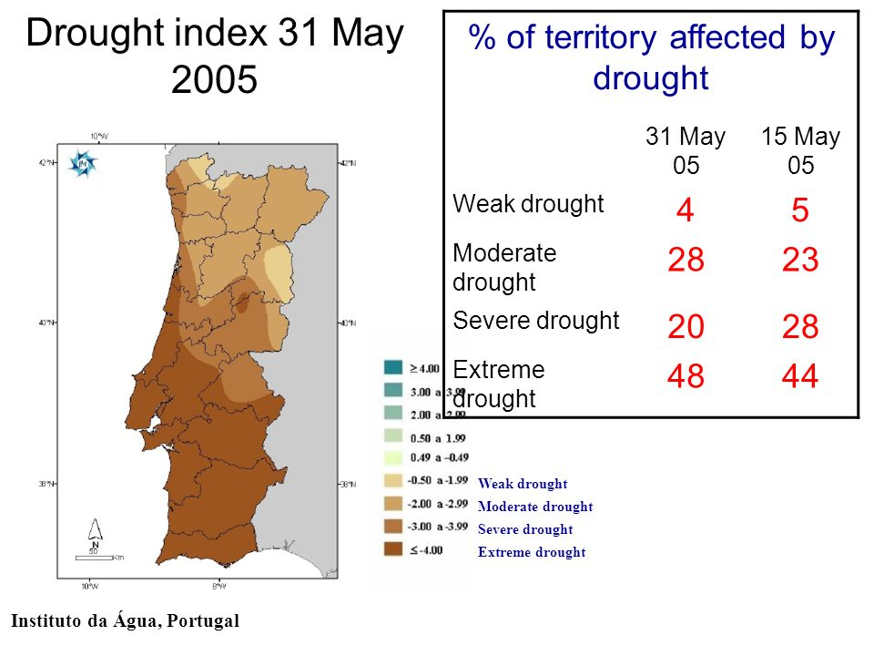 Drought index 31 May 2005 Instituto da Água, Portugal Weak drought Moderate drought Severe drought Extreme drought % of territory affected by drought 31 May 05 15 May 05 Weak drought 45 Moderate drought 2823 Severe drought 2028 Extreme drought 4844