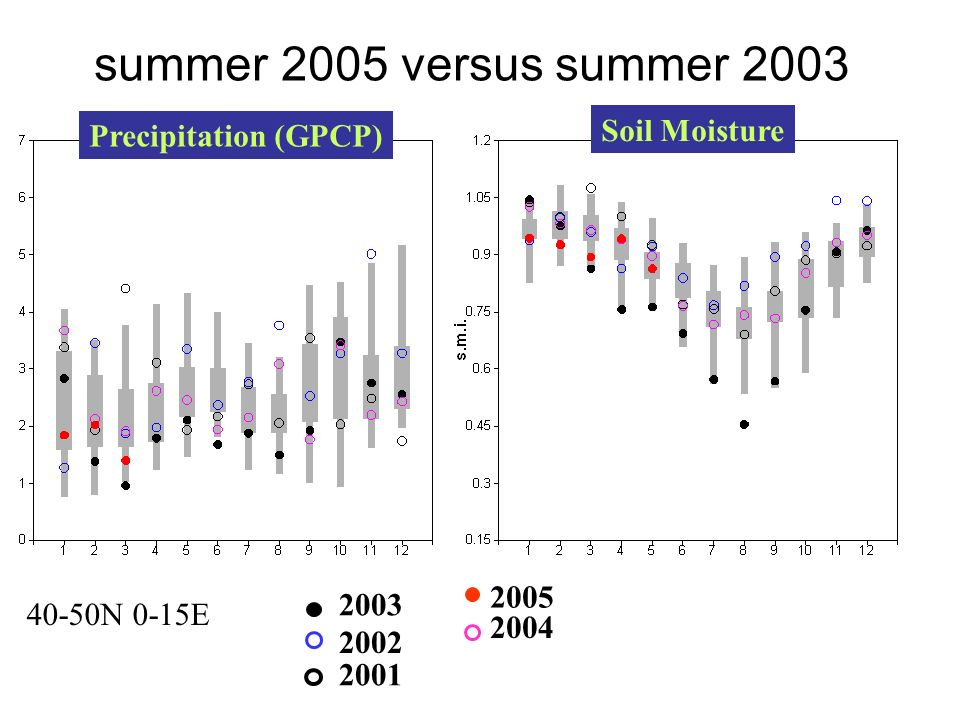 summer 2005 versus summer 2003 Precipitation (GPCP) Soil Moisture 2005 2004 2003 2002 2001 40-50N 0-15E