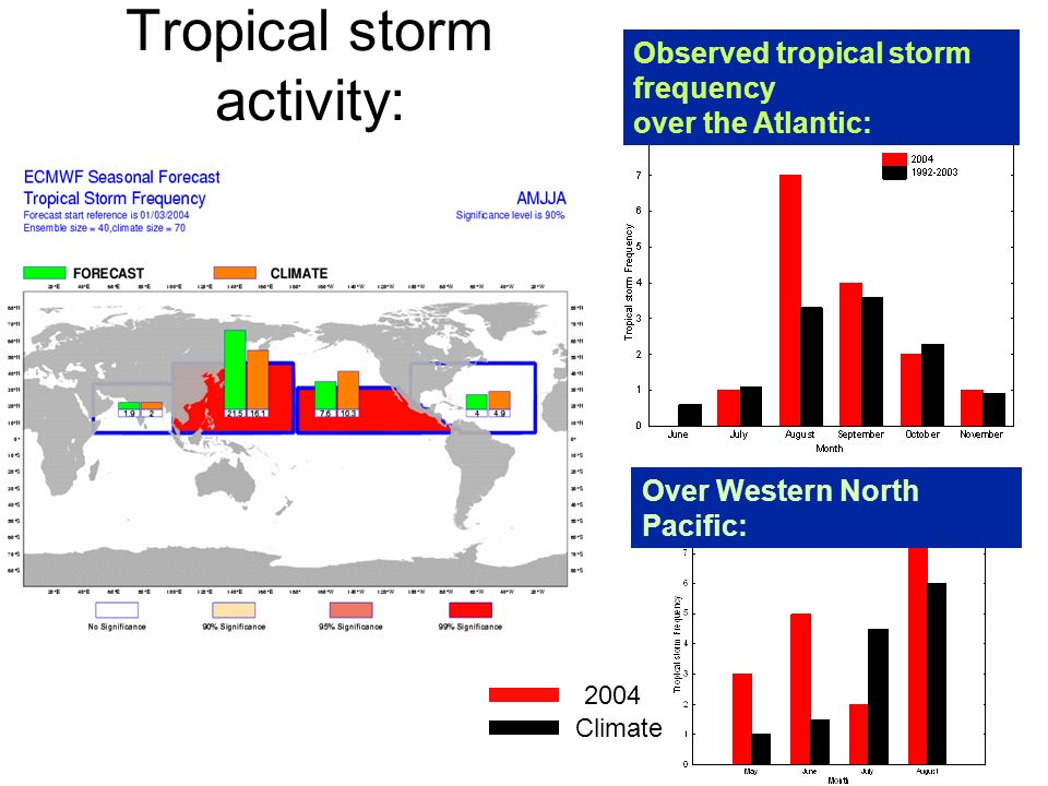 Tropical storm activity: Climate 2004 Observed tropical storm frequency over the Atlantic: Over Western North Pacific: