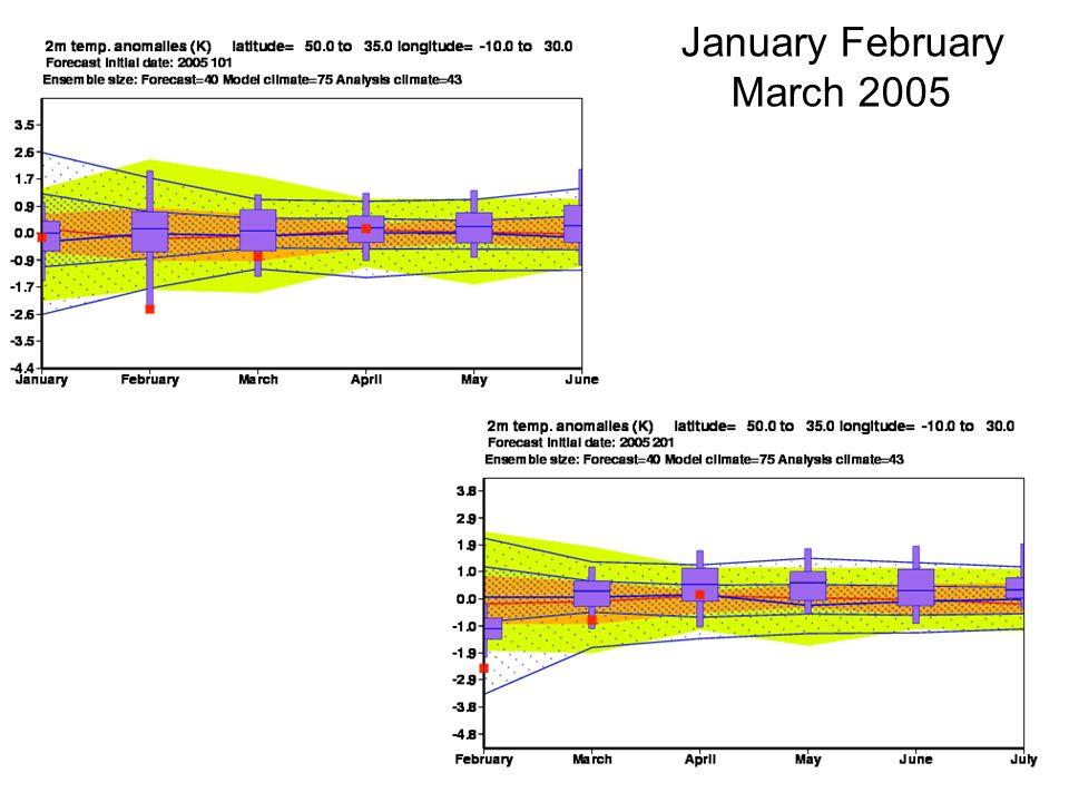 user meeting 15-17 June 2005 10 Seasonal forecast performance Feb 2005 Forecasts starting on 1 st January