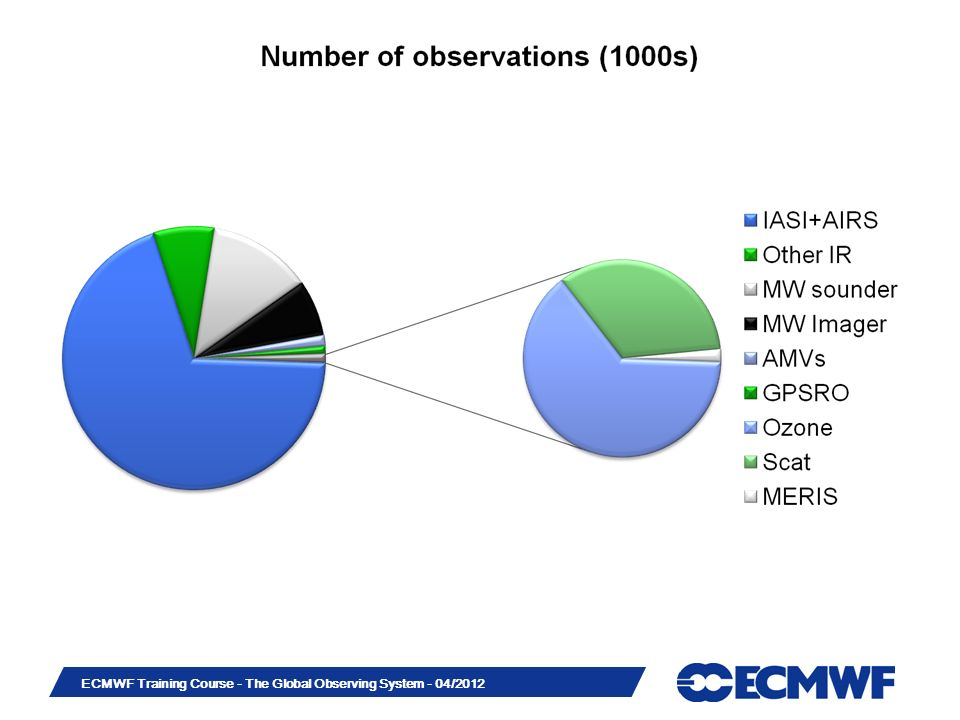 Slide 17 ECMWF Training Course - The Global Observing System - 04/2012