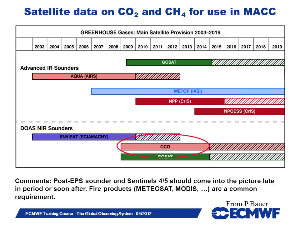 Slide 41 ECMWF Training Course - The Global Observing System - 04/2012 Satellite data on CO 2 and CH 4 for use in MACC Comments: Post-EPS sounder and Sentinels 4/5 should come into the picture late in period or soon after.
