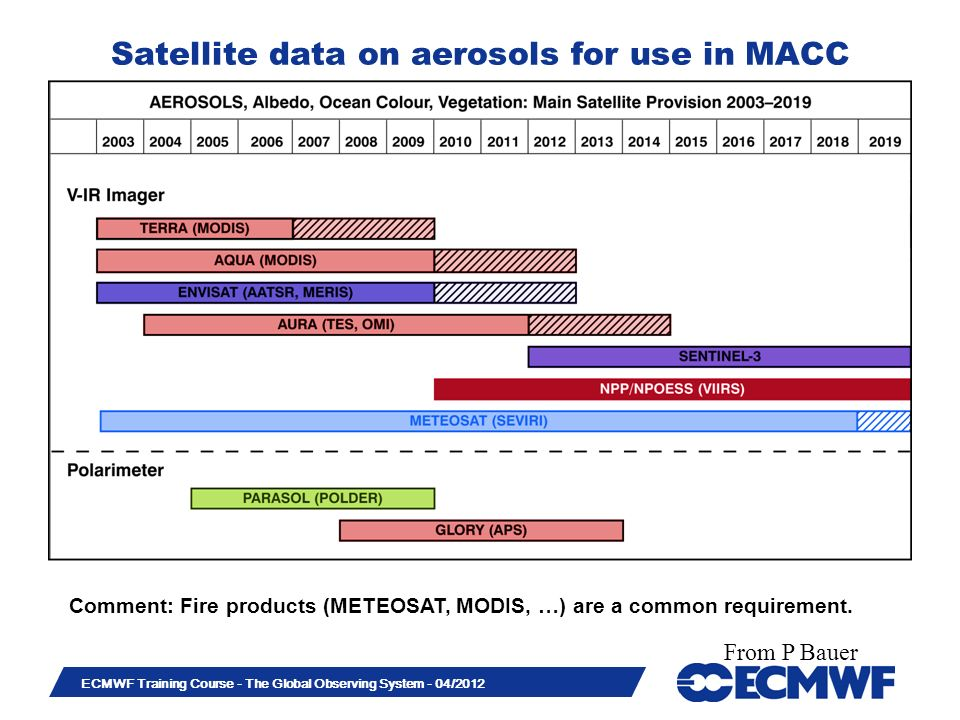 Slide 43 ECMWF Training Course - The Global Observing System - 04/2012 Satellite data on aerosols for use in MACC Comment: Fire products (METEOSAT, MODIS, …) are a common requirement.