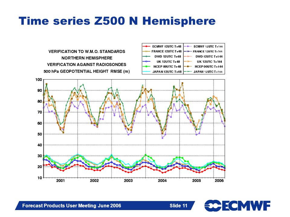 Slide 11 Forecast Products User Meeting June 2006 Slide 11 Time series Z500 N Hemisphere