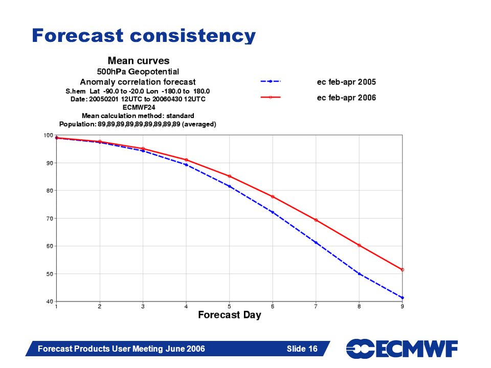 Slide 16 Forecast Products User Meeting June 2006 Slide 16 Forecast consistency