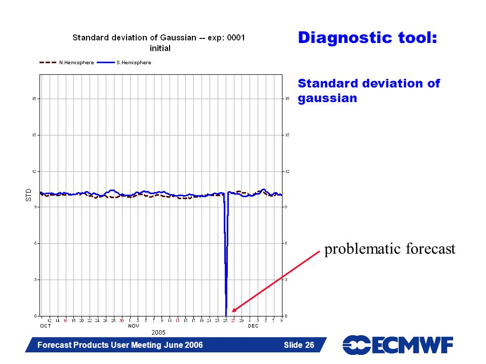 Slide 26 Forecast Products User Meeting June 2006 Slide 26 Diagnostic tool: Standard deviation of gaussian problematic forecast