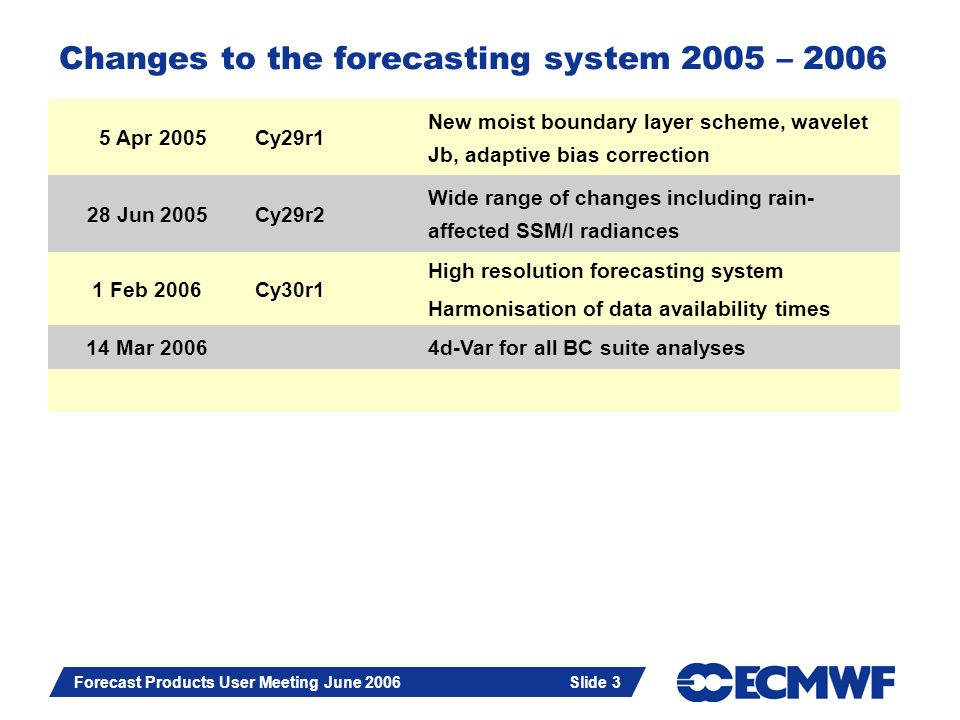 Slide 3 Forecast Products User Meeting June 2006 Slide 3 Changes to the forecasting system 2005 – 2006 5 Apr 2005Cy29r1 New moist boundary layer schem