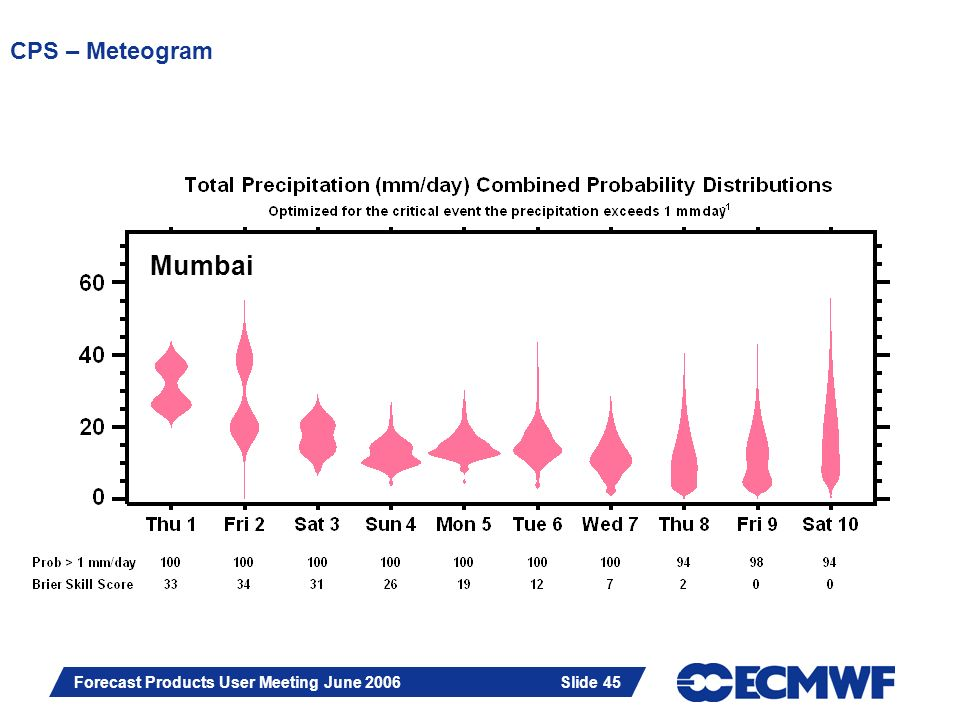 Slide 45 Forecast Products User Meeting June 2006 Slide 45 CPS – Meteogram Mumbai