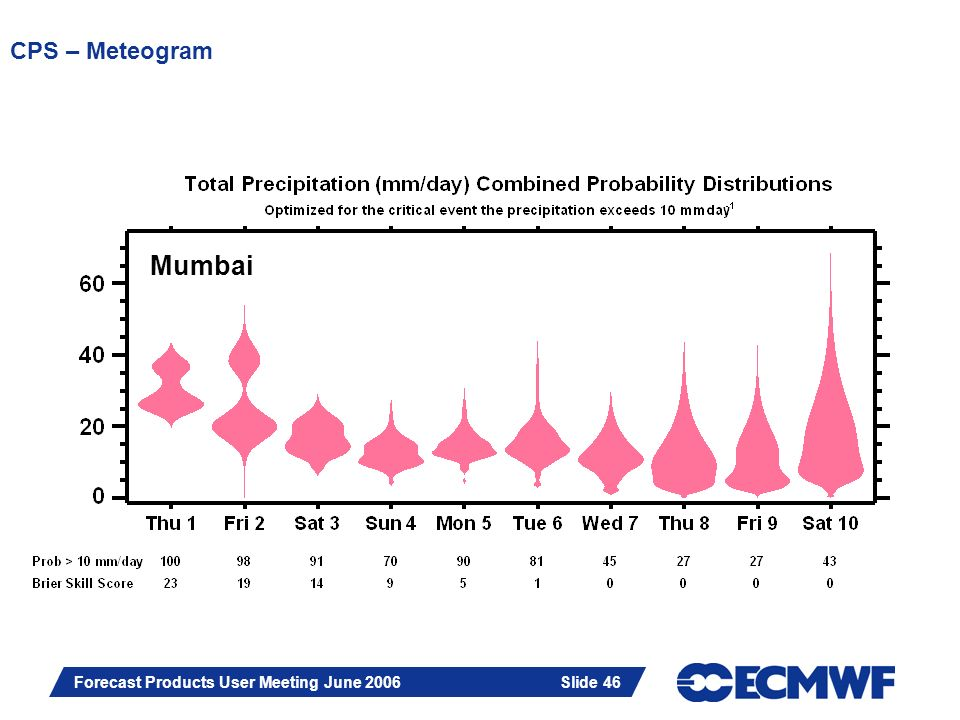 Slide 46 Forecast Products User Meeting June 2006 Slide 46 CPS – Meteogram Mumbai