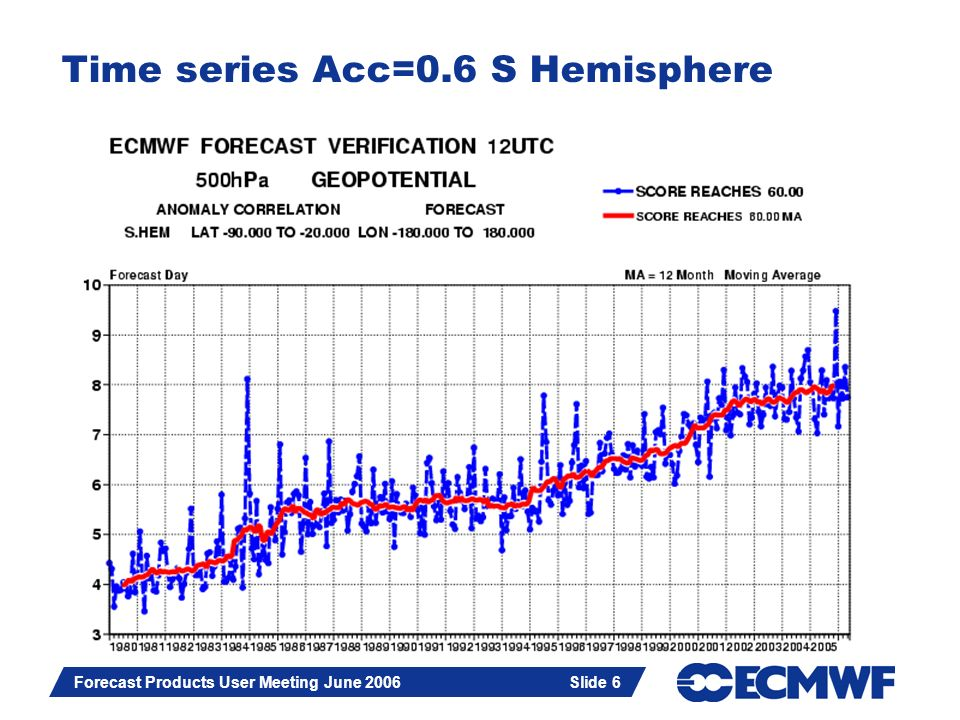 Slide 6 Forecast Products User Meeting June 2006 Slide 6 Time series Acc=0.6 S Hemisphere