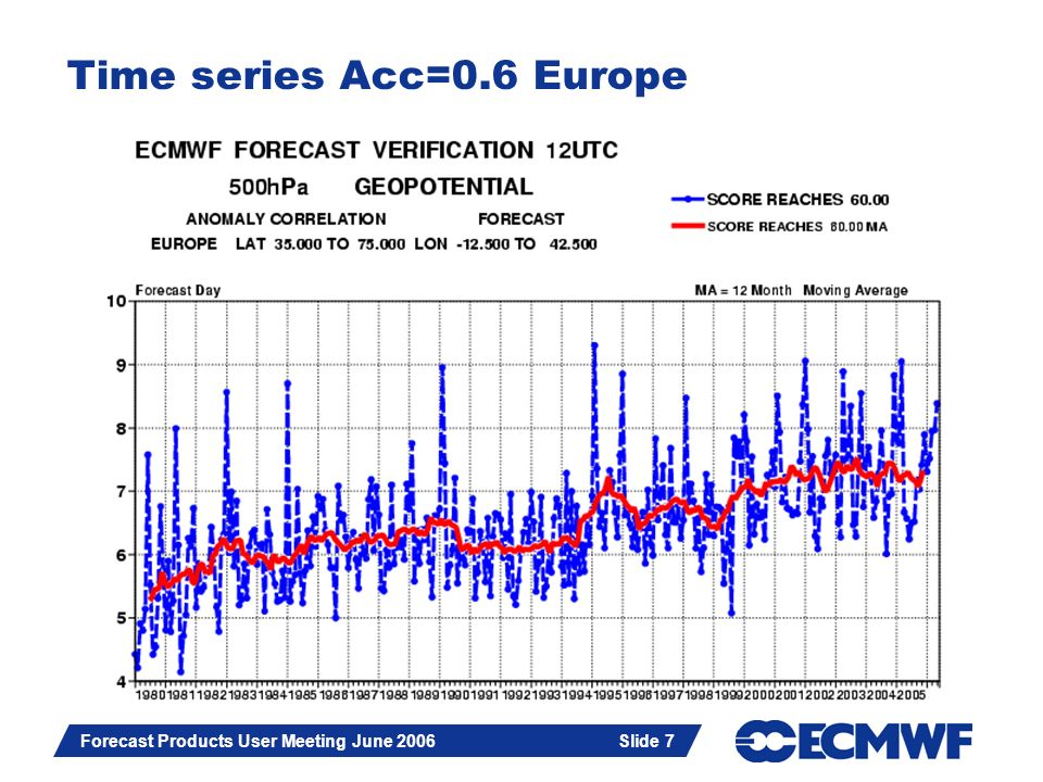 Slide 7 Forecast Products User Meeting June 2006 Slide 7 Time series Acc=0.6 Europe