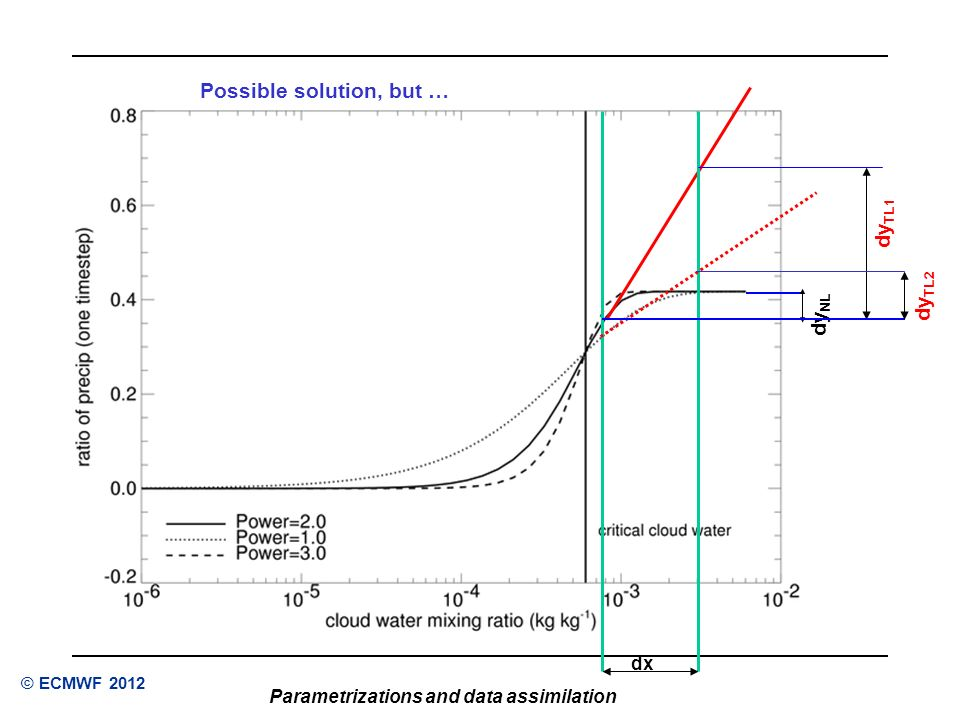 Reading, UK Parametrizations and data assimilation © ECMWF 2012 dx dy NL dy TL1 dy TL2 Possible solution, but …