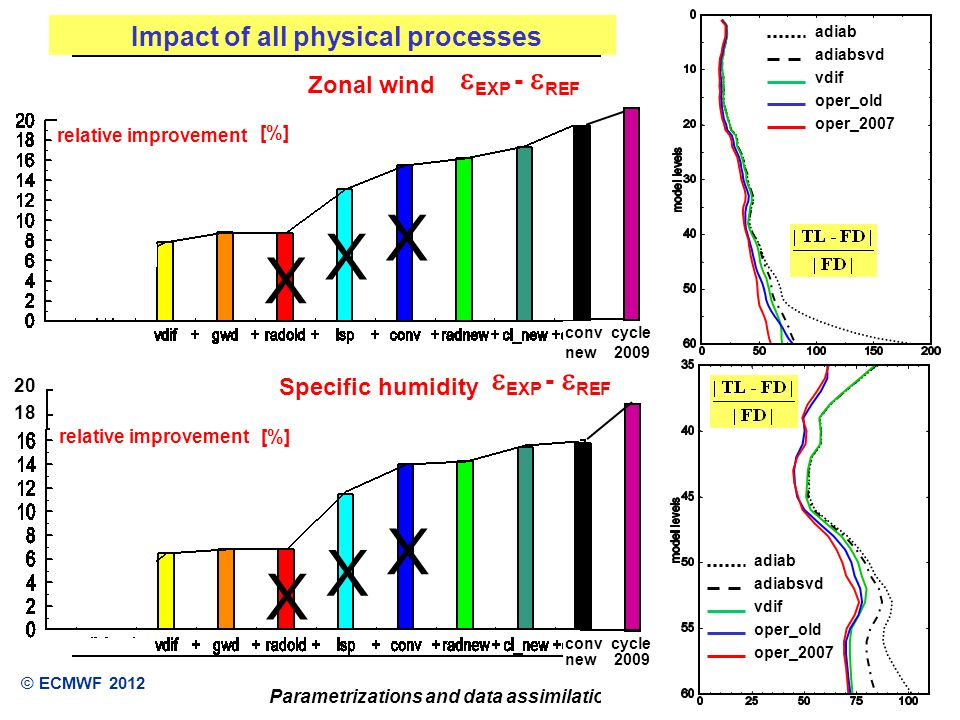 Reading, UK Parametrizations and data assimilation © ECMWF 2012 Zonal wind EXP - REF Impact of all physical processes relative improvement [%] X X X X